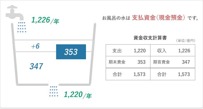早稲田大学のお風呂の例1
